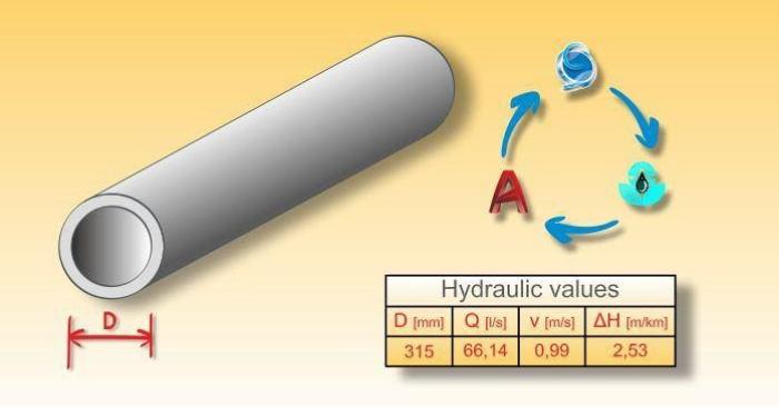 Dimensionierung eines Wasserleitungsnetzes mithilfe genetischer Algorithmen in Urbano Hydra und EPANET