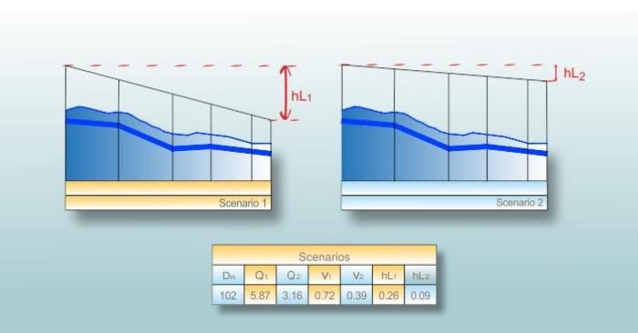 Wasserbedarf Szenario-Analyse und hydraulische Berechnung mit Urbano Hydra und EPANET